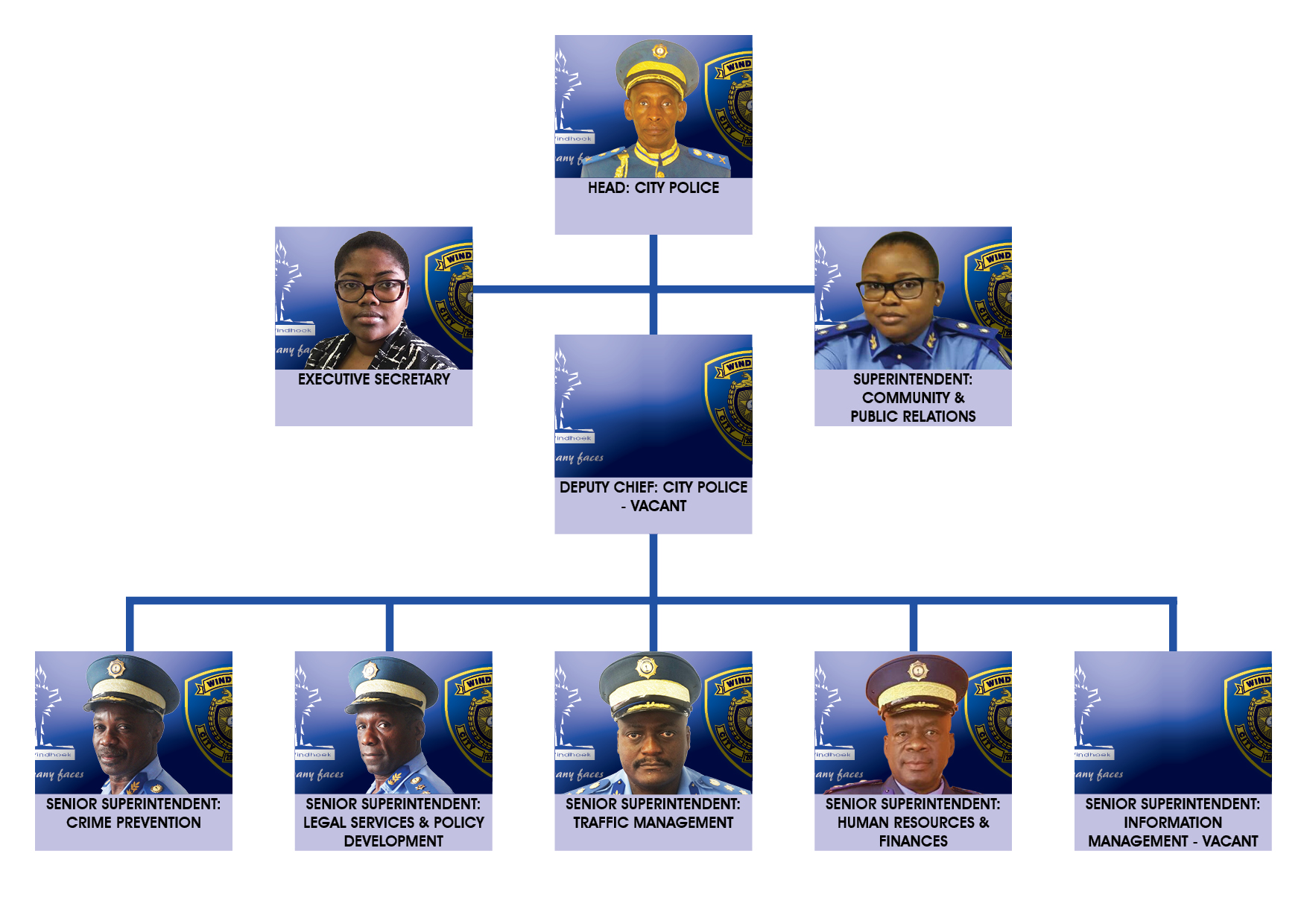 Law Enforcement Ranks >> Windhoek City Police Service City Police Structure
